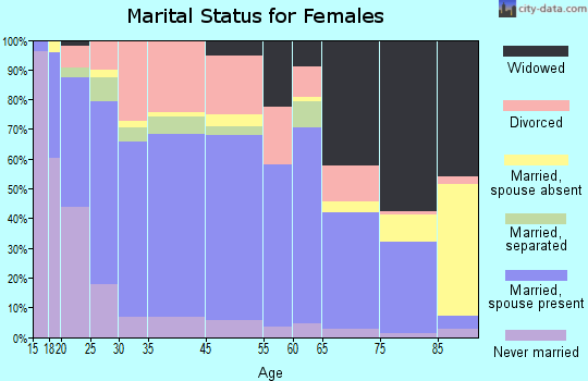 West Plains marital status for females