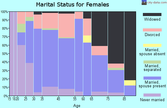 Choteau marital status for females