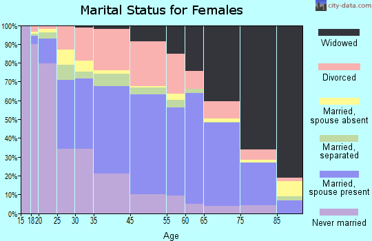 Anniston marital status for females