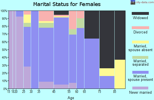 Forsyth marital status for females