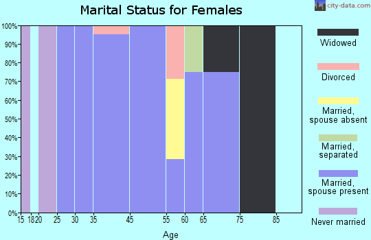Hingham marital status for females