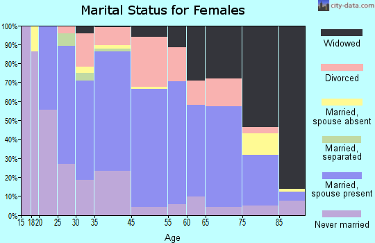 Lewistown marital status for females