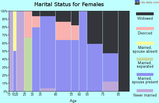 Elkmont marital status for females