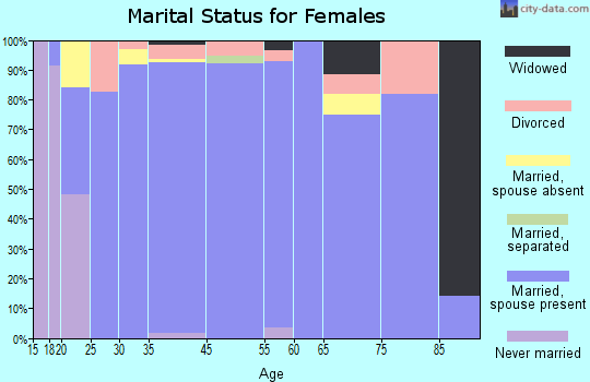Montana City marital status for females