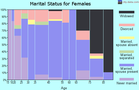 Auburn marital status for females