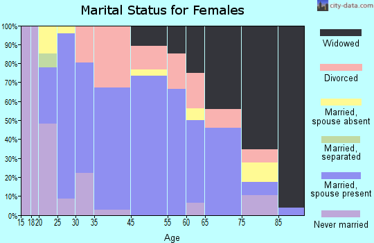 Crawford marital status for females