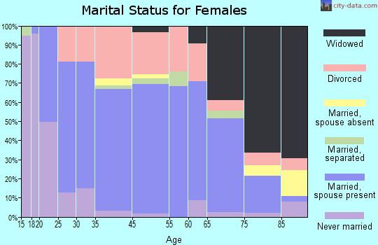 Falls City marital status for females