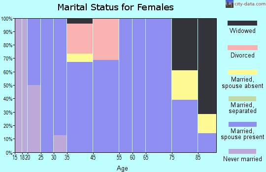 Firth marital status for females