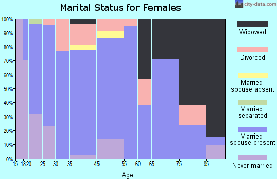 Harvard marital status for females