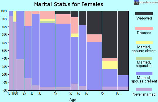 Imperial marital status for females