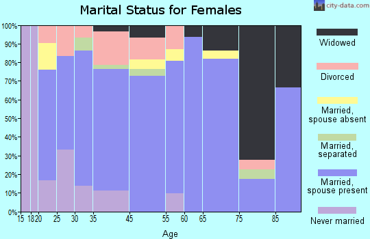 Kibler marital status for females