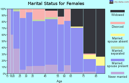 Ravenna marital status for females