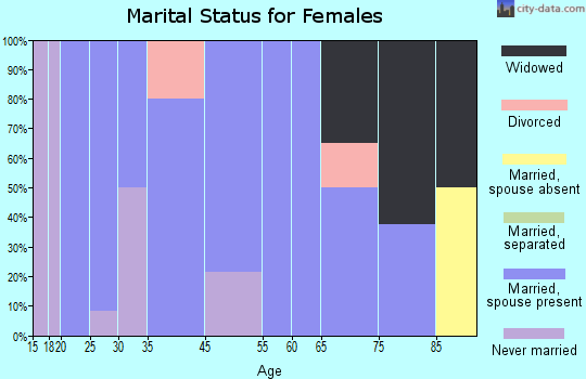 Thedford marital status for females