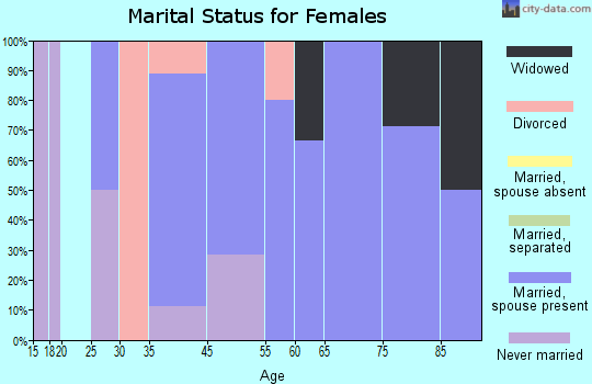 Verdon marital status for females