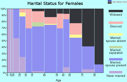 Weeping Water marital status for females