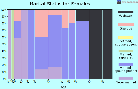 Lexa marital status for females