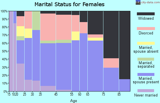 Hawthorne marital status for females