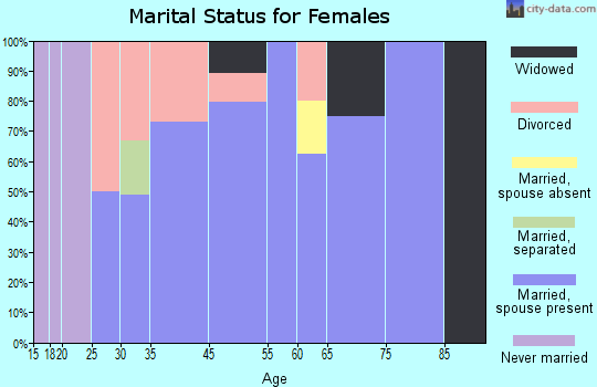 Indian Springs marital status for females