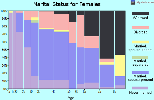 Exeter marital status for females