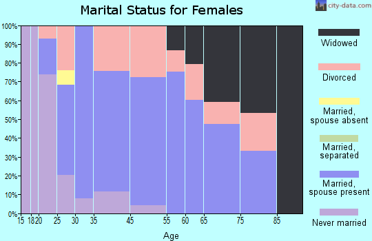 Raymond marital status for females