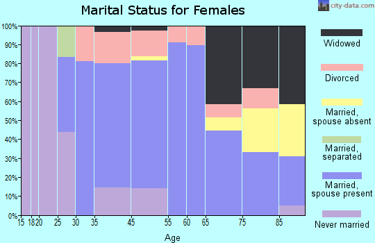 Wolfeboro marital status for females