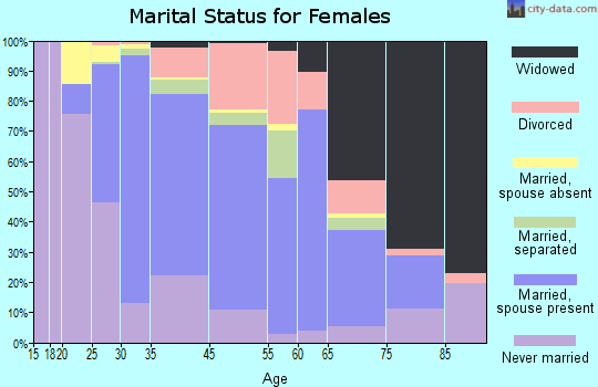 Boonton marital status for females