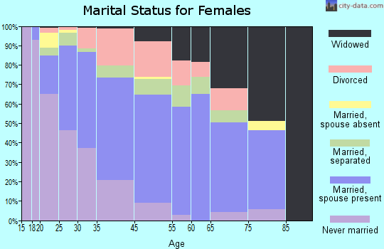 Browns Mills marital status for females