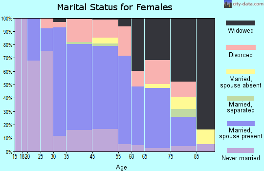 Cape May Court House marital status for females