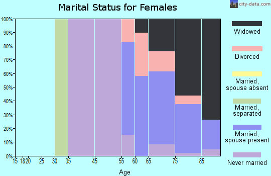 Cedar Glen Lakes marital status for females