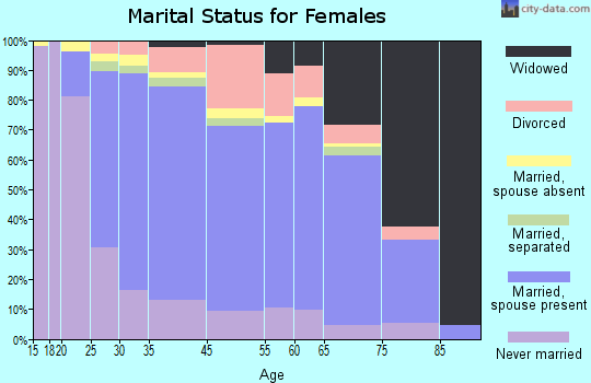 Fords marital status for females