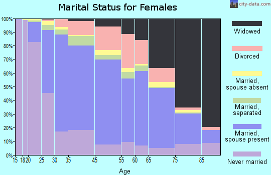 Garfield marital status for females
