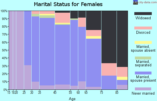 Lake Mohawk marital status for females