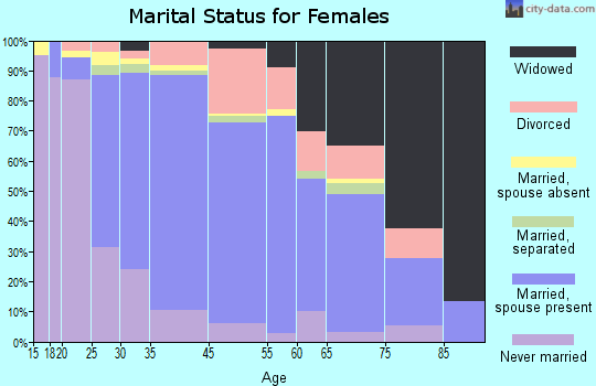 Middlesex marital status for females