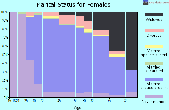 Millburn marital status for females