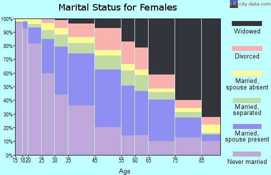 Newark marital status for females