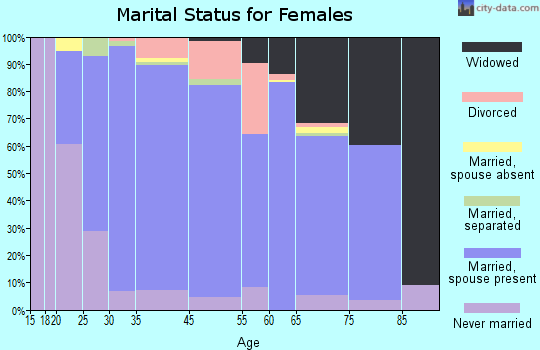 Ocean Acres marital status for females