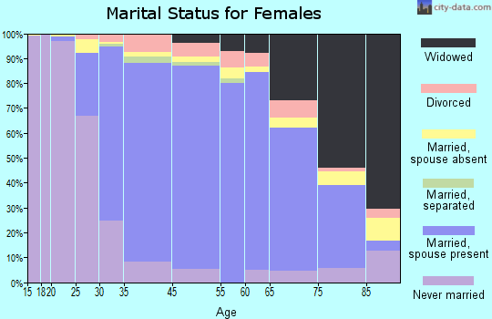Paramus marital status for females