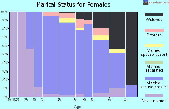 Saddle River marital status for females