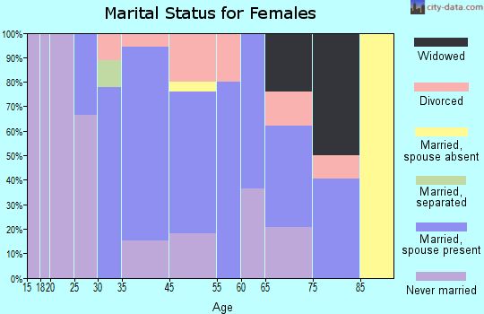 Stockton marital status for females