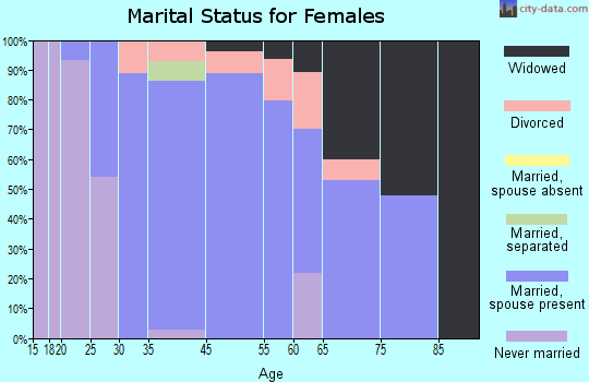 Turnersville marital status for females