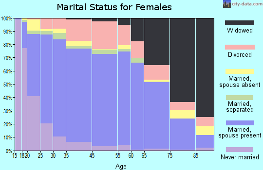 Alamogordo marital status for females