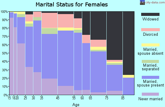 Deming marital status for females