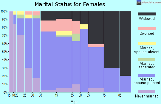 Hatch marital status for females