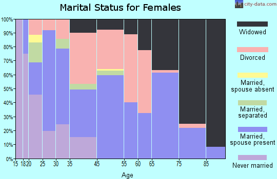 Moriarty marital status for females