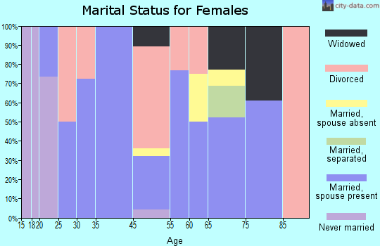 Red River marital status for females