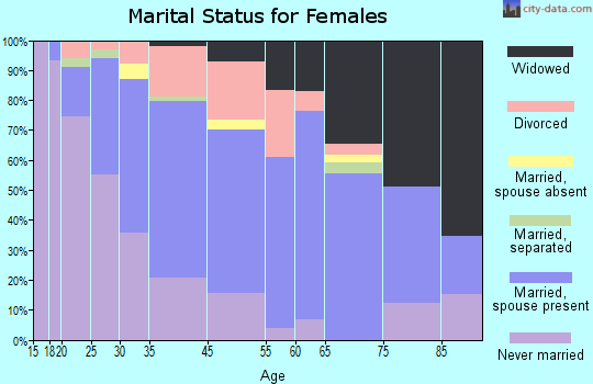 Santa Rosa marital status for females