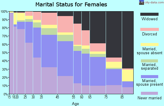 Buffalo marital status for females