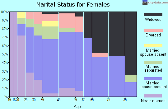 Dannemora marital status for females