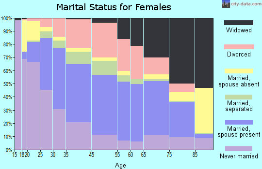 Elmira marital status for females