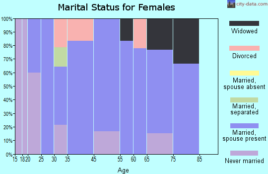 Fabius marital status for females